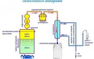 Система автономного охлаждения в самогонном аппарате