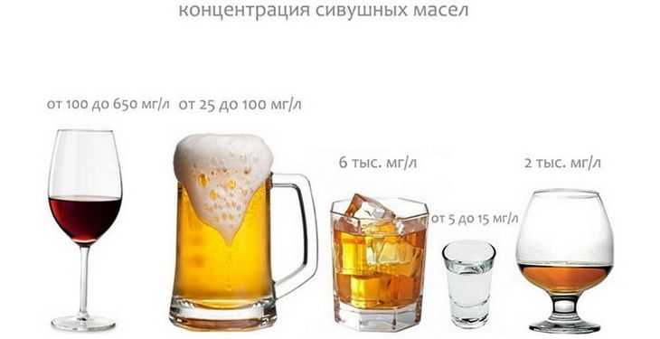 сивушные масла в напитках