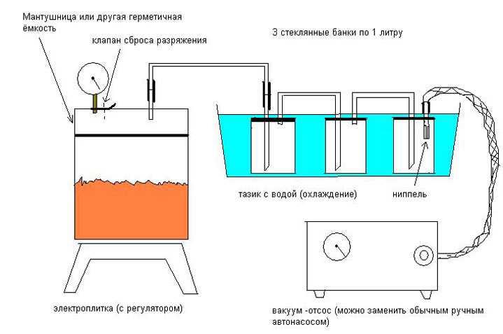 Схема вакуумного самогонного аппарата