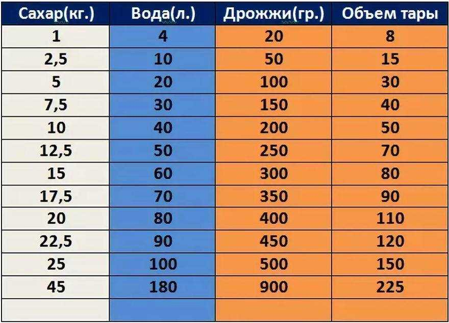 таблица пропорций сахара и воды